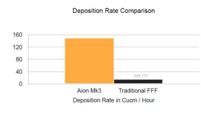 deposition rate - afpm