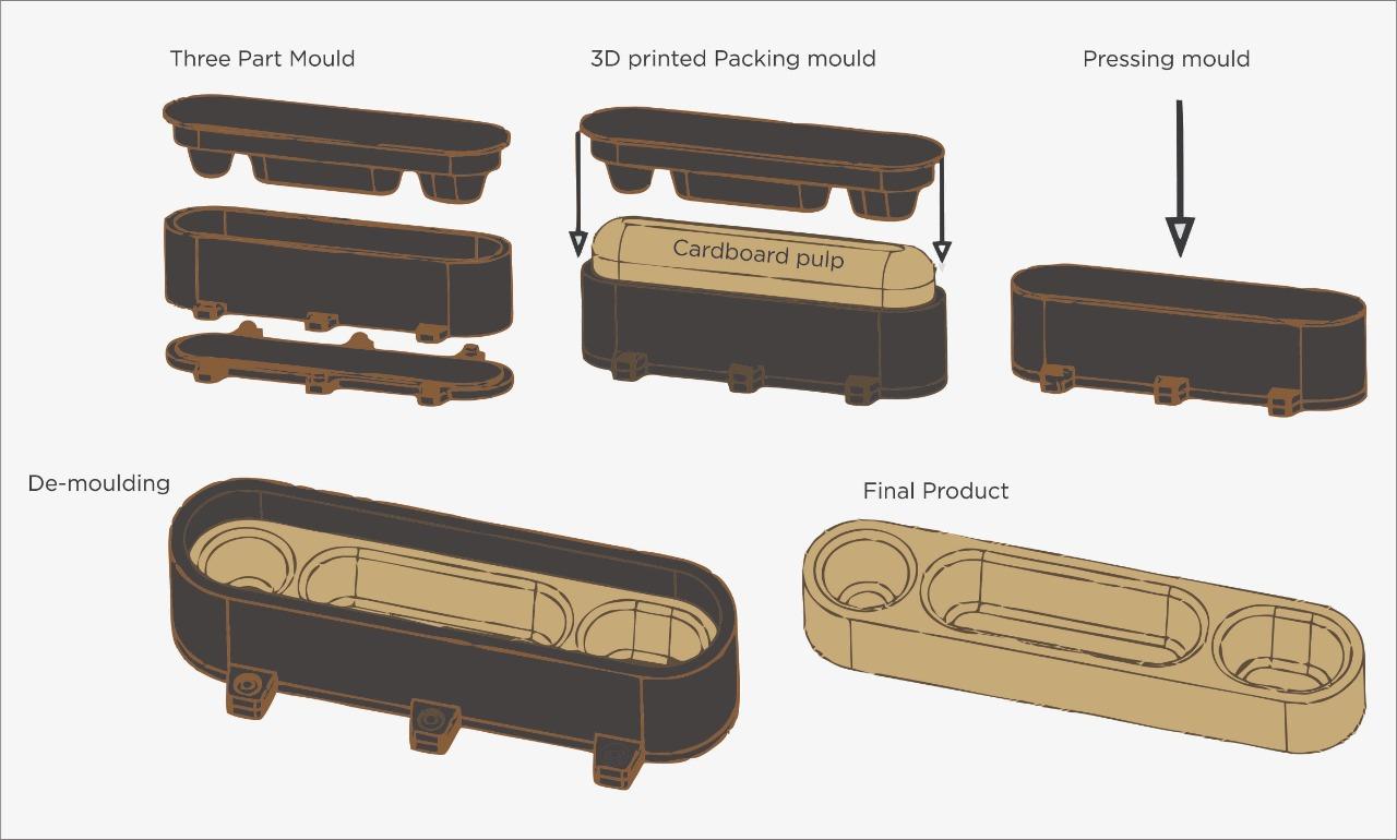 Pulp Packaging Using Vacuum Forming
