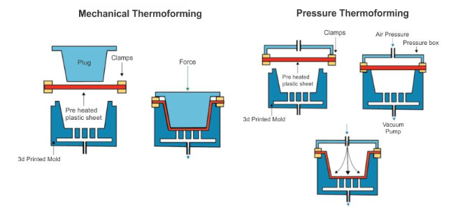 Thermoforming Using 3D Printed Part